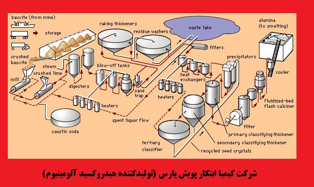 مراحل استخراج فلز آلومینیوم و تشکیل ماده واسطه هیدروکسید آلومینیوم